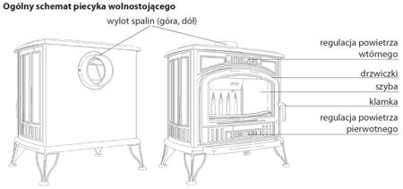KONS Piec wolnostojący koza 10kW K9 z dolotem powietrza ASDP z wylotem spalin fi 130 - spełnia anty-smogowy EkoProjekt 30041478