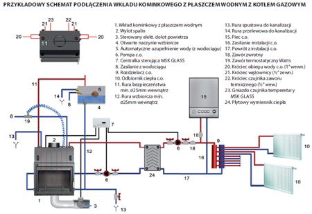 Wkład kominkowy 12kW Zuzia z płaszczem wodnym, wężownicą (szyba prosta) - spełnia anty-smogowy EkoProjekt 30041285